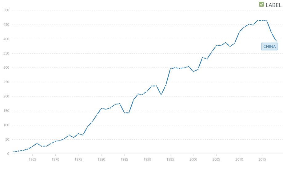 Düngemittelverbrauch (Kilogramm pro Hektar Ackerland) - China